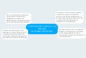 Mind map: LA EDUCACIÓN PLÁSTICO Y LA PÉRDIDA DE RUMBO EDUCATIVO
