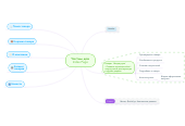 Mind map: Чистый дом Index Page