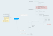 Mind map: Carbonhydrates