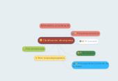 Mind map: NORMAS DE ETIQUETA