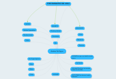 Mind map: Analisis Del Agua
