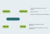 Mind map: Ciclos Administrativos