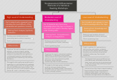 Mind map: Pre-Assessment Differentiation: Elements of a Narrative- Reading Workshops