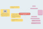 Mind map: Teoría de los Stakeholders y el Bien Comun