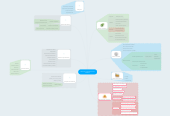 Mind map: Desarrollo y Reutilización de