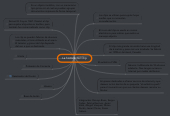Mind map: La historia del Clip