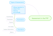 Mind map: Assessment in the PYP