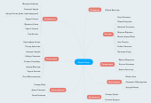Mind map: Dream Team