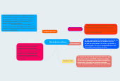 Mind map: teoria de los colores