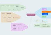 Mind map: Caroline Gorisch