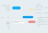 Mind map: Métodos de Investigacion