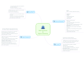 Mind map: Web Awareness & Digital Citizenship