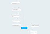 Mind map: Algunos trastornos de aprendizaje