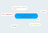 Mind map: Reasons to Self Disclose Mental Health Experiences