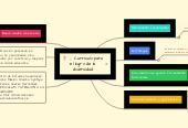 Mind map: Currículo para el logro de la diversidad
