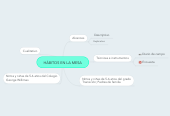 Mind map: HÁBITOS EN LA MESA