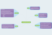 Mind map: HABILIDADES DIGITALES