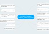 """Mind map: CONSECUENCIAS DE """"MARICHUELA ECOLÓGICO"""""""