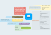Mind map: Food Emulsifier