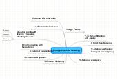 Mind map: Strategic Database Marketing