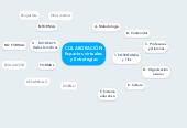 Mind map: COLABORACIÓN Espacios virtuales y Estrategias