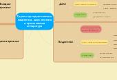 Mind map: Группы ортодонтическихпациентов, цели леченияи применяемаяаппаратура