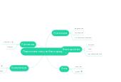Mind map: Персональная учебная среда