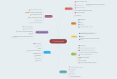 Mind map: Cardiomyopathy