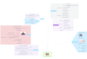Mind map: Congestive Heart Failure