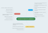 Mind map: ESTUDIO DE IMPACTO AMBIENTAL