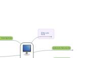 Mind map: Entorno de Trabajo de GeoGebra