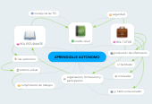 Mind map: APRENDIZAJE AUTONOMO