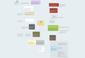Mind map: 11PENSAMIENTOPEDAGÓGICOINSTITUCIONAL