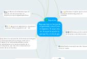 Mind map: Representar en forma de organizador visual (con imágenes) 10 aspectos en los que le ayude la geografía a la biología.