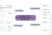 Mind map: NACIMIENTO DE LA PSICOLOGÍA CIENTIFICA EN LA MODERNIDAD