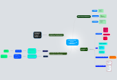 Mind map: COMUNICACIÓN EN RED  APRENDIZAJES VIRTUALES