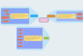 Mind map: Desarrollo