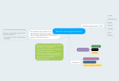 Mind map: Personal Learning Enviroments