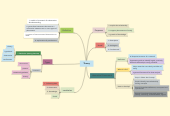 Mind map: Theory