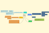 Mind map: Vasco de Quiroga (1470-1565)