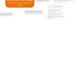 Mind map: Tabiat Gaya Hidup yang Sihat dan Kematian dalam Kalangan Individu yang menghadapi obesiti