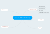 Mind map: Products Of Salus Uniforms