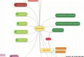 Mind map: Autorité