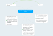 Mind map: Chocolate sostenibles con la asistencia