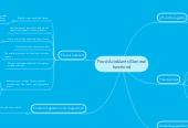 Mind map: Food Acidulants (General functions)