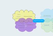 Mind map: Digital Storytelling