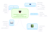 Mind map: PENSAMIENTO PEDAGÓGICO DE LA UP DE LA UNIVERSIDAD DE PAMPLONA