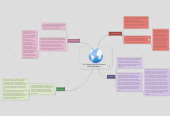 Mind map: The Strengths and Limitations of My Worldview