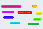 Mind map: Beneficios del deporte