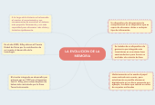 Mind map: LA EVOLUCION DE LA MEMORIA